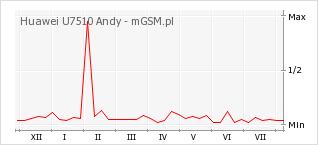 Wykres zmian popularności telefonu Huawei U7510 Andy
