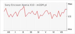 Wykres zmian popularności telefonu Sony Ericsson Xperia X10