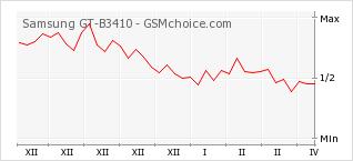 Диаграмма изменений популярности телефона Samsung GT-B3410