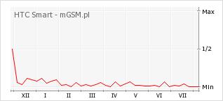 Wykres zmian popularności telefonu HTC Smart