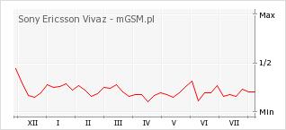 Wykres zmian popularności telefonu Sony Ericsson Vivaz