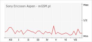 Wykres zmian popularności telefonu Sony Ericsson Aspen