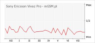 Wykres zmian popularności telefonu Sony Ericsson Vivaz Pro