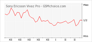 Диаграмма изменений популярности телефона Sony Ericsson Vivaz Pro
