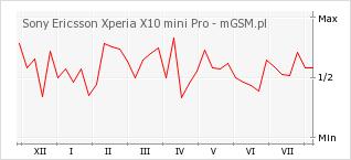 Wykres zmian popularności telefonu Sony Ericsson Xperia X10 mini Pro
