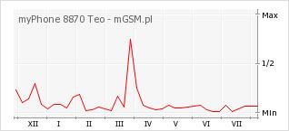 Wykres zmian popularności telefonu myPhone 8870 Teo