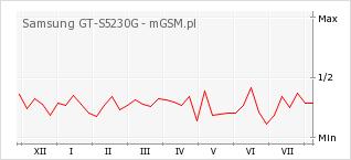 Wykres zmian popularności telefonu Samsung GT-S5230G