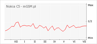 Wykres zmian popularności telefonu Nokia C5