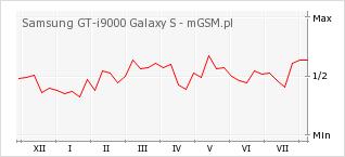 Wykres zmian popularności telefonu Samsung GT-i9000 Galaxy S