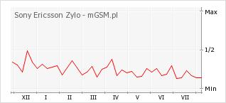 Wykres zmian popularności telefonu Sony Ericsson Zylo