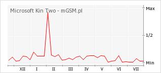 Wykres zmian popularności telefonu Microsoft Kin Two