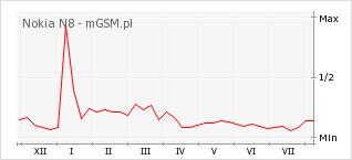 Wykres zmian popularności telefonu Nokia N8