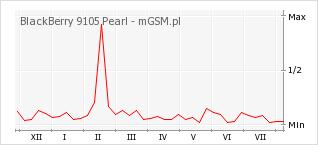 Wykres zmian popularności telefonu BlackBerry 9105 Pearl