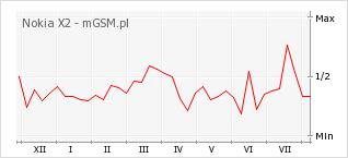 Wykres zmian popularności telefonu Nokia X2