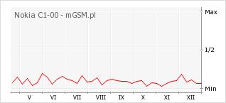 Wykres zmian popularności telefonu Nokia C1-00