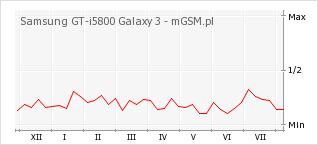 Wykres zmian popularności telefonu Samsung GT-i5800 Galaxy 3