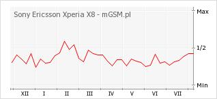 Wykres zmian popularności telefonu Sony Ericsson Xperia X8