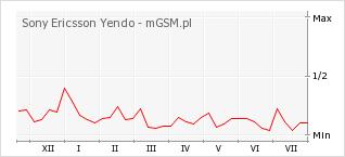 Wykres zmian popularności telefonu Sony Ericsson Yendo
