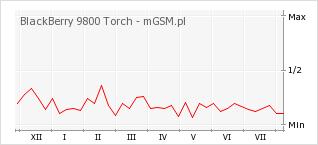 Wykres zmian popularności telefonu BlackBerry 9800 Torch