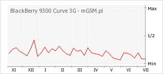 Wykres zmian popularności telefonu BlackBerry 9300 Curve 3G