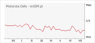 Wykres zmian popularności telefonu Motorola Defy