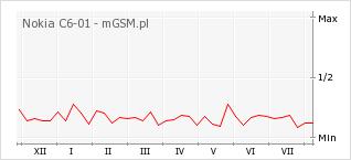 Wykres zmian popularności telefonu Nokia C6-01