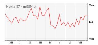 Wykres zmian popularności telefonu Nokia E7