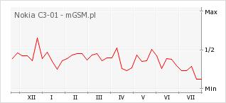 Wykres zmian popularności telefonu Nokia C3-01