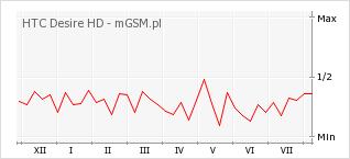 Wykres zmian popularności telefonu HTC Desire HD