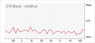 Wykres zmian popularności telefonu ZTE Blade