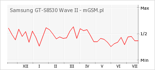 Wykres zmian popularności telefonu Samsung GT-S8530 Wave II