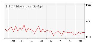 Wykres zmian popularności telefonu HTC 7 Mozart