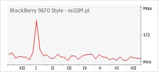 Wykres zmian popularności telefonu BlackBerry 9670 Style
