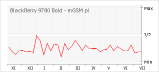Wykres zmian popularności telefonu BlackBerry 9780 Bold