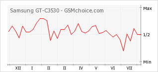 Popularity chart of Samsung GT-C3530