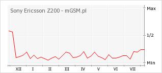 Wykres zmian popularności telefonu Sony Ericsson Z200