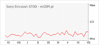 Wykres zmian popularności telefonu Sony Ericsson S700i