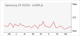 Wykres zmian popularności telefonu Samsung GT-E2530