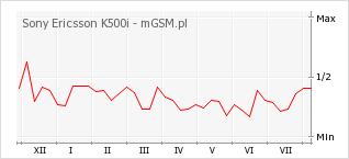 Wykres zmian popularności telefonu Sony Ericsson K500i
