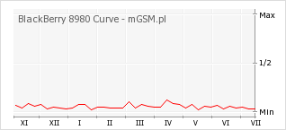Wykres zmian popularności telefonu BlackBerry 8980 Curve