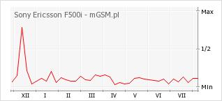 Wykres zmian popularności telefonu Sony Ericsson F500i