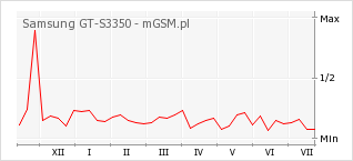 Wykres zmian popularności telefonu Samsung GT-S3350