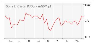 Wykres zmian popularności telefonu Sony Ericsson K300i