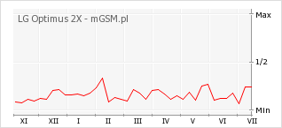 Wykres zmian popularności telefonu LG Optimus 2X