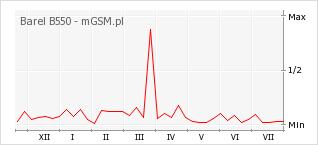Wykres zmian popularności telefonu Barel B550