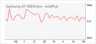 Wykres zmian popularności telefonu Samsung GT-S5830 Ace