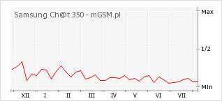 Wykres zmian popularności telefonu Samsung Ch@t 350