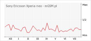 Wykres zmian popularności telefonu Sony Ericsson Xperia neo