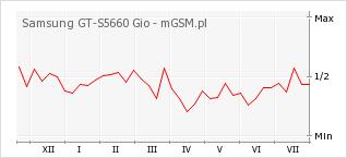 Wykres zmian popularności telefonu Samsung GT-S5660 Gio