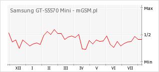 Wykres zmian popularności telefonu Samsung GT-S5570 Mini